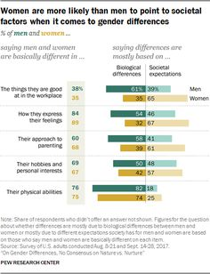 Women are more likely than men to point to societal factors when it comes to gender differences  Source: Pew Research Center
