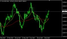 Download Free Forex Array Test Indicator