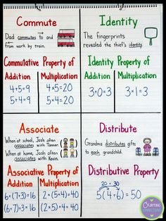 Math Properties- Connecting with the Terms Commutative, associative, distributive. the math property terms can be a bit intimidating for elementary students being introduced to the. Math Teacher, Math Classroom, Teaching Math, Math Math, Math Vocabulary, Math Tutor, Teacher Binder, Guided Math, Fun Math