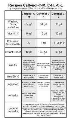 Caffenol recipe chart (c-m, c-h, c-l). Yuhuuuuu