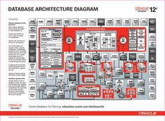 The cutting-edge architecture behind the Oracle 12c Database. Look out for these…