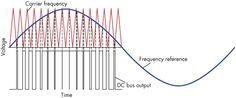 Pulse Width Modulation Process Graph