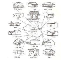 """EAST ASIAN various Chinese residential building types. (from """"Fengshui yu Jianzhu"""" by Prof. Cheng Jianjun)"""