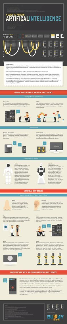 Various forms of artificial intelligence. What body parts can be replicated with artificial intelligence? Forms of AI. Robot Technology, Science And Technology, Computer Programming, Computer Science, Gaming Computer, Machine Learning Deep Learning, Artificial Intelligence Technology, Machine Learning Artificial Intelligence, Business Intelligence