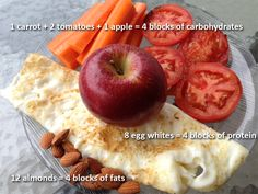 A 4 block breakfast. Read more about: What is the Zone Diet : The Zone Diet Explained