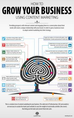 Infographic: How to Grow Your Business Using Content Marketing