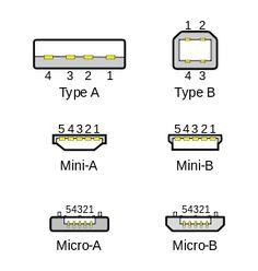 USB Tipo A y del Tipo B