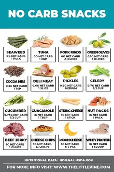 This awesome list of no carb snacks is here to help satiate you between meals and fuel you throughout the day! Because one of the easiest ways to derail your low carb meal plan is to get too hungry… Ketogenic Diet Meal Plan, Keto Diet Plan, Diet Meal Plans, Ketogenic Foods, Diabetic Meal Plan, Atkins Diet Recipes Phase 1, Atkins Recipes, Pcos Meal Plan, Ketosis Diet