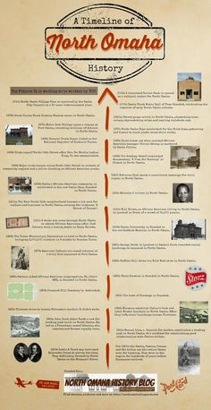 A Timeline of North Omaha History from http://northomaha.blogspot.com
