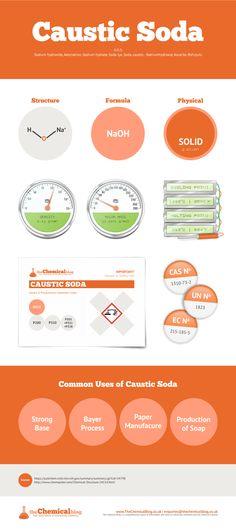 Caustic-Soda_Infographic.jpg (1280×2871)
