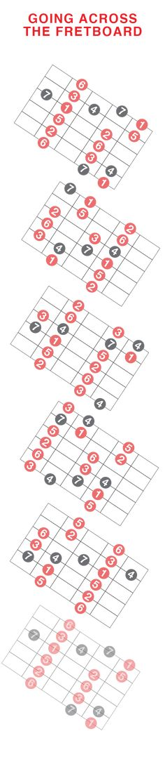 Guitar Modes Understanding Across Fretboard Guitar Chords And Scales, Learn Guitar Chords, Acoustic Guitar Lessons, Music Chords, Acoustic Guitars, Guitar Tips, Guitar Chord Progressions, Guitar Chord Chart, Guitar Guy