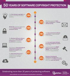 The History of Software Copyright Protection