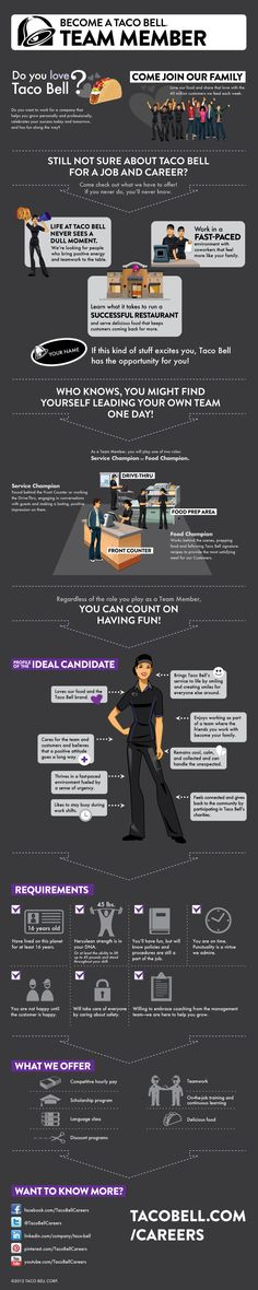 Check this #infographic recruitment advert out by Tacobell. New, refreshing, impact full & effective? What do you think?