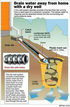 French drains and sump pumps. For the drain in the front yard by the sidewalk. Backyard Drainage, Landscape Drainage, Backyard Landscaping, Country Landscaping, Landscaping Ideas, Drain Français, Drain Tile, Drainage Solutions, Drainage Ideas