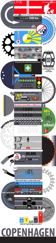Fabulous infographic on Copenhagen bicycle culture! design Sivellink