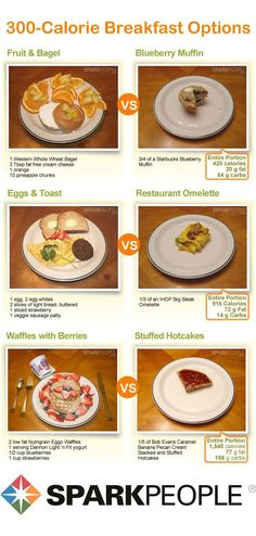 What 300 calories of breakfast looks like.