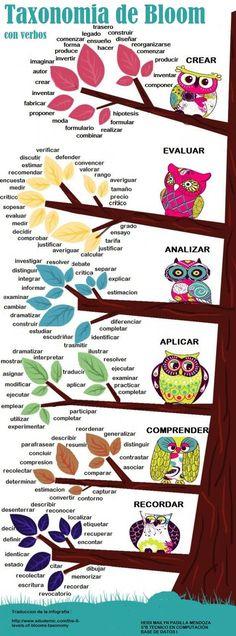 La taxonomía de Bloom de manera clara y con muchos sinónimos.    El lenguaje para entender el aprendizaje - Taxonomia de Bloom