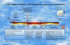 different views of eschatology