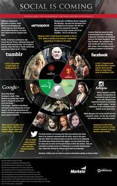 Social Is Coming: What if social networks had to play the Game of Thrones?