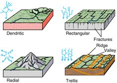 River Drainage Patterns & Erosion Processes River Drainage Patterns Dendritic Drainage Patterns If the rocks