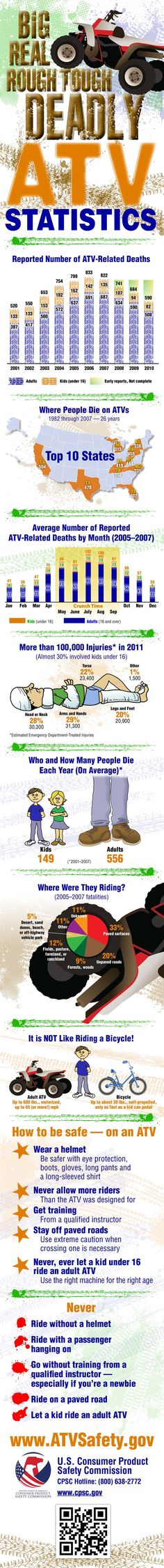30% of the 100,000+ #ATV injuries in 2011 involved kids under 16. Always practice ATV safety! Learn more with this #infographic from CPSC.