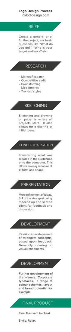 Logo Design Process - Step By Step - Inkbot Design