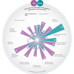 The Global Competitiveness Report 2014 - 2015 Future Of Banking, World Economic Forum, Business Innovation, Primary Education, Global Business, Education And Training, Travel And Tourism, Digital Technology, Economics