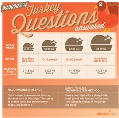 Get to know your bird! Here's a handy guide for cooking your #turkey. #HappyThanksgiving http://allrecipes.com/howto/turkey-cooking-time-guide/detail.aspx