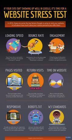 Google Website Stress Test - TimeZ Marketing Tips