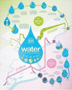 Philadelphia Water Infographic by Jason Killinger, via Behance