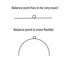 Illustratiion showing shape balance points in hanging mobiles and kinetic art sculptures
