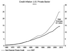Credit Inflation