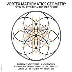 VORTEX MATHEMATICS GEOMETRY EXTRAPOLATED FROM THE SEED OF LIFE! -  Derek Gedney