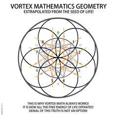 VORTEX MATHEMATICS GEOMETRY EXTRAPOLATED FROM THE SEED OF LIFE! -  Derek Gedney
