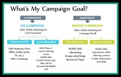 Your Mobile Marketing campaign goals.