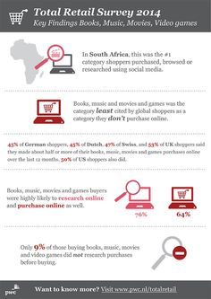 PwC infographic: Total Retail Survey 2014 - Key Findings Books, Music, Movies, Video games