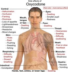 Narcotic Analgesic ~ Side Effects of Oxycodone