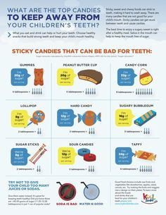 Top Oral Health Advice To Keep Your Teeth Healthy. The smile on your face is what people first notice about you, so caring for your teeth is very important. Unluckily, picking the best dental care tips migh Dental Facts, Dental Humor, Dental Hygiene, Dental Care, Dental Health Month, Oral Health, Sticky Candy, Dental Kids, Children's Dental