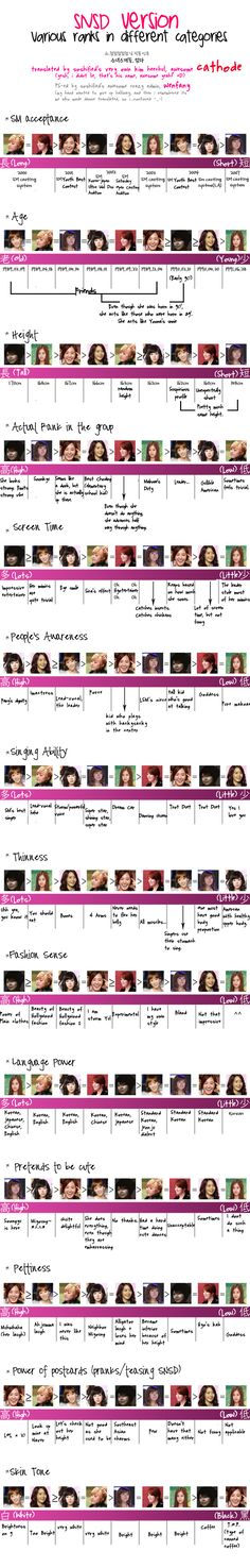 SONEms: SNSD rankings in different categories