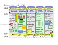 DMAIC project phases 6 Sigma, Agile Software Development, Project Management Professional, Lean Manufacturing, Lean Six Sigma, Computer Security, Change Management, Marketing Automation, Kaizen