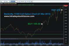 BANKNIFTY 11300 CALL OPT BOUGHT @ 189.40 TARGET @ 270 REACHED PROFIT RS.4030/-Visit @ www.intradaystockfutures.com Call @  9941726770