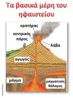 Back 2 School, Geography, Activities For Kids, Kindergarten, Homeschool, Teacher, Education, Children, Volcanoes