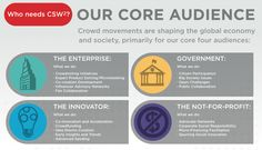 Crowd movements are shaping the global economy and society, particular with our core four audiences.  Audience  http://crowdsourcingweek.com/csw2/audiences/