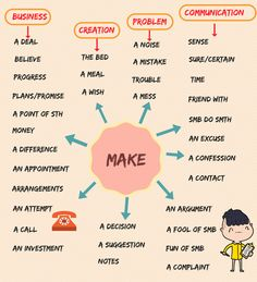 Collocations with MAKE! Learn the useful list of common collocations with the word MAKE in English to enhance your vocabulary with their meaning and examples. English Learning Spoken, Teaching English Grammar, English Writing Skills, English Vocabulary Words, Learn English Words, Grammar And Vocabulary, English Language Learning, English Study, English Lessons