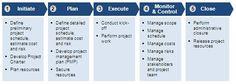 project-management-fundamentals-1.jpg (487×175)
