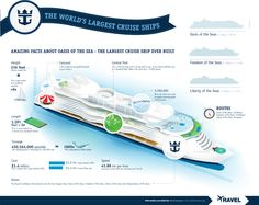 The World's Largest Cruise Ships[INFOGRAPHIC]