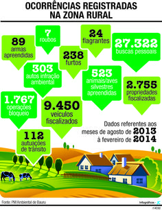 JuRehder - Infográfico sobre zona rural para o Jornal da Cidade - Bauru/SP