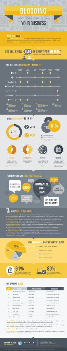 Blogging and what it means for your business #infographic