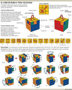 Solución Rubik: Método Fridrich por Jessica Fridrich Rubics Cube Solution, Rubric Cube, Solving A Rubix Cube, Rubiks Cube Algorithms, Diy And Crafts, Crafts For Kids, Stick N Poke Tattoo, Useful Life Hacks, Fun Facts