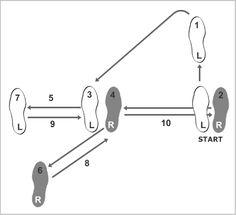 Bc Ea A A A E Bc E on Chacha Dance Steps Chart